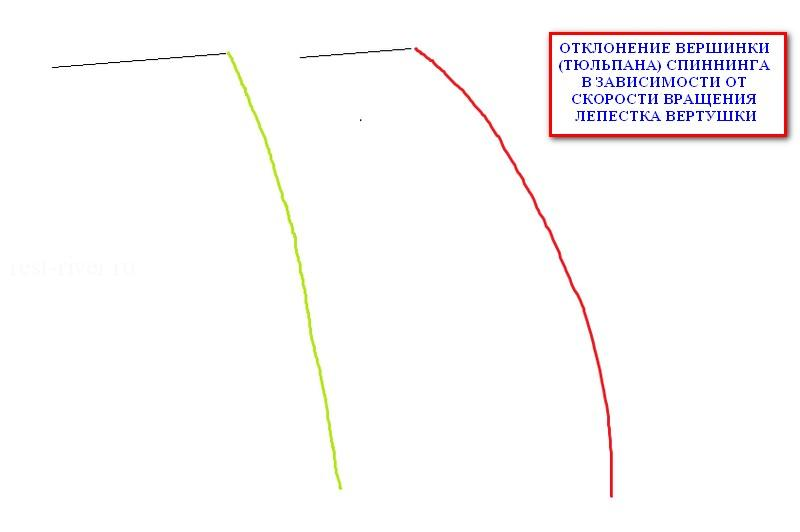 ловля окуня на вертушки - схема отклонения тюльпана , техника ловли на вертушки на окуня