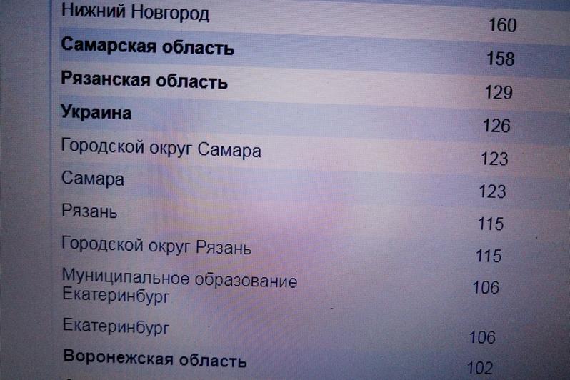"""фото статистика запросов по поисковому запросу """"рыболовный ящик"""" в Яндексе по регионам"""